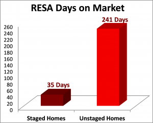 RESA Chart of Home Staging Study Results